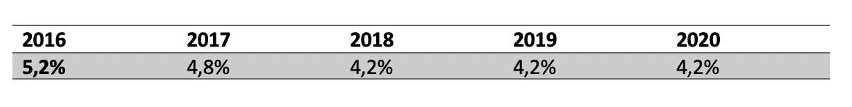Prozentsätze für die Künstlersozialabgabe