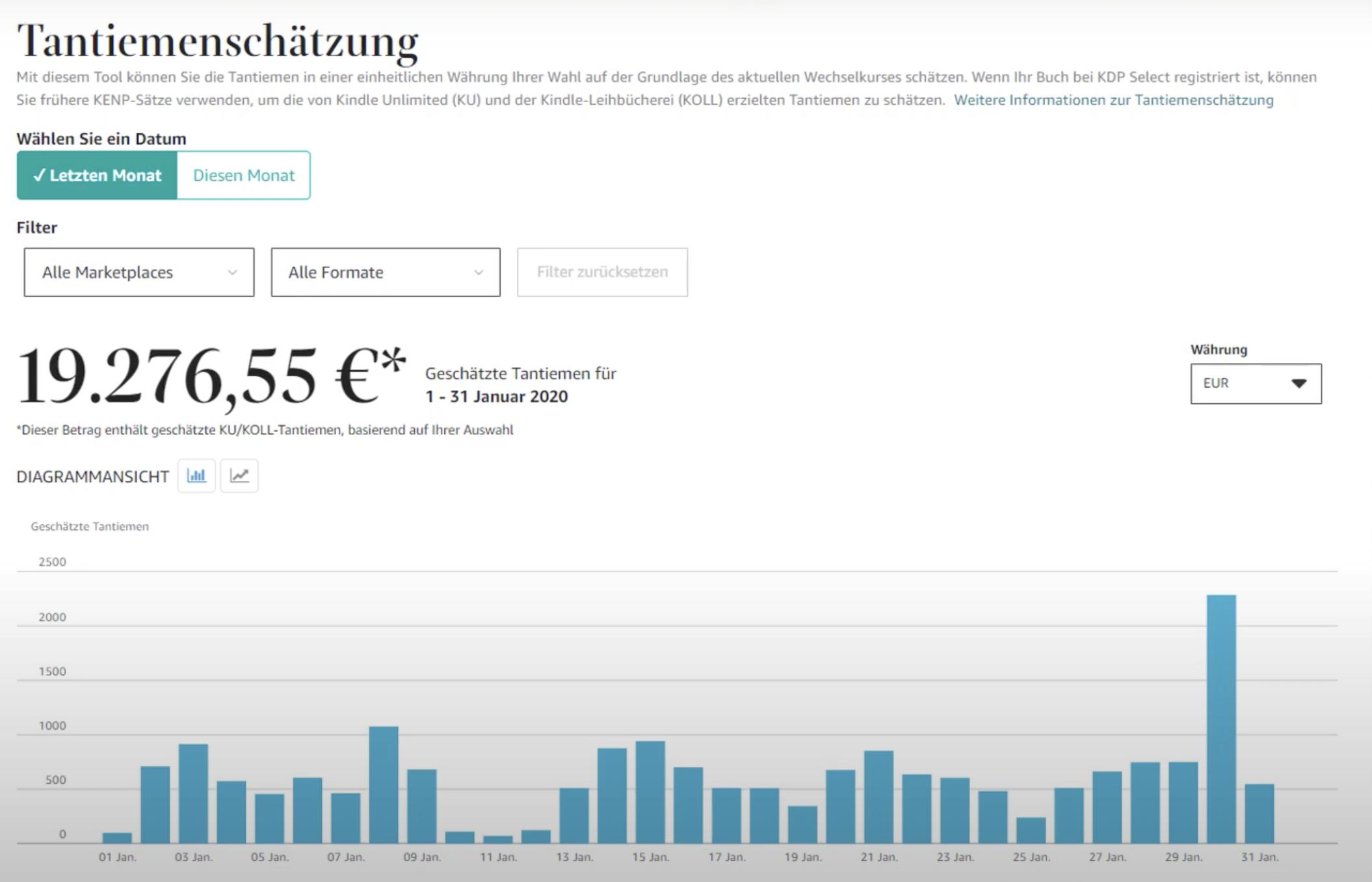Geld verdienen mit eBooks: Das ist möglich! Bild von Einnahmen-Dashboard: 19.276,55€